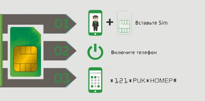 +как активировать сим карту мегафон самостоятельно команда